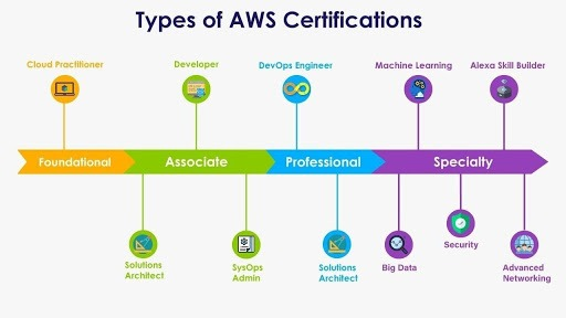 Total-11-AWS-Certifications