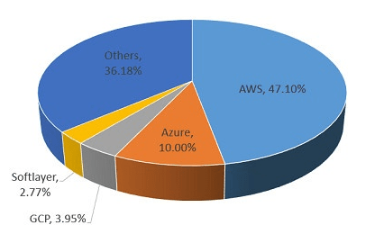 AWS-Market-Share-in-Cloud-Computing-47-percentage