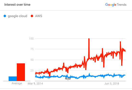 Growth of interest in cloud-computing and AWS in the last decade